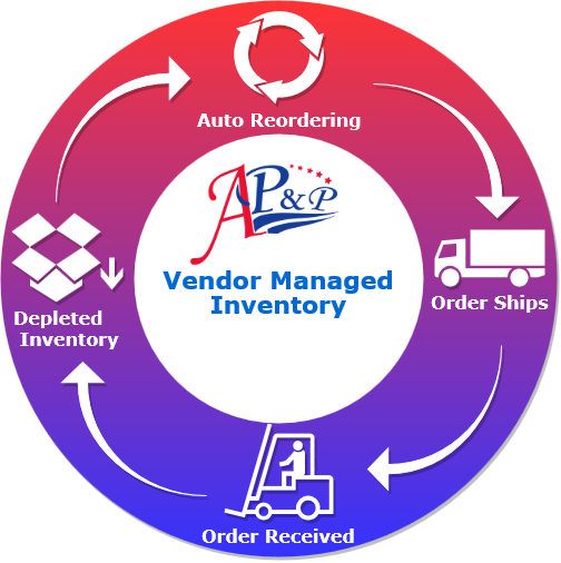 Vendor Managed Inventory Diagram